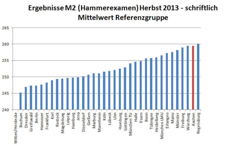 Ergebnisse Staatsexamen Medizin Schriftlich Herbst 2013