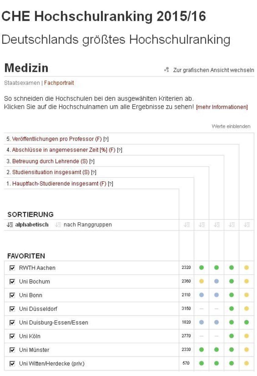 Vergleich NRW - CHE Ranking Medizin 2014/15